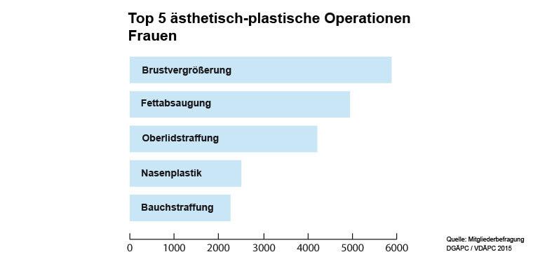Top 5 der ästhetisch-plastischen Operationen bei Frauen