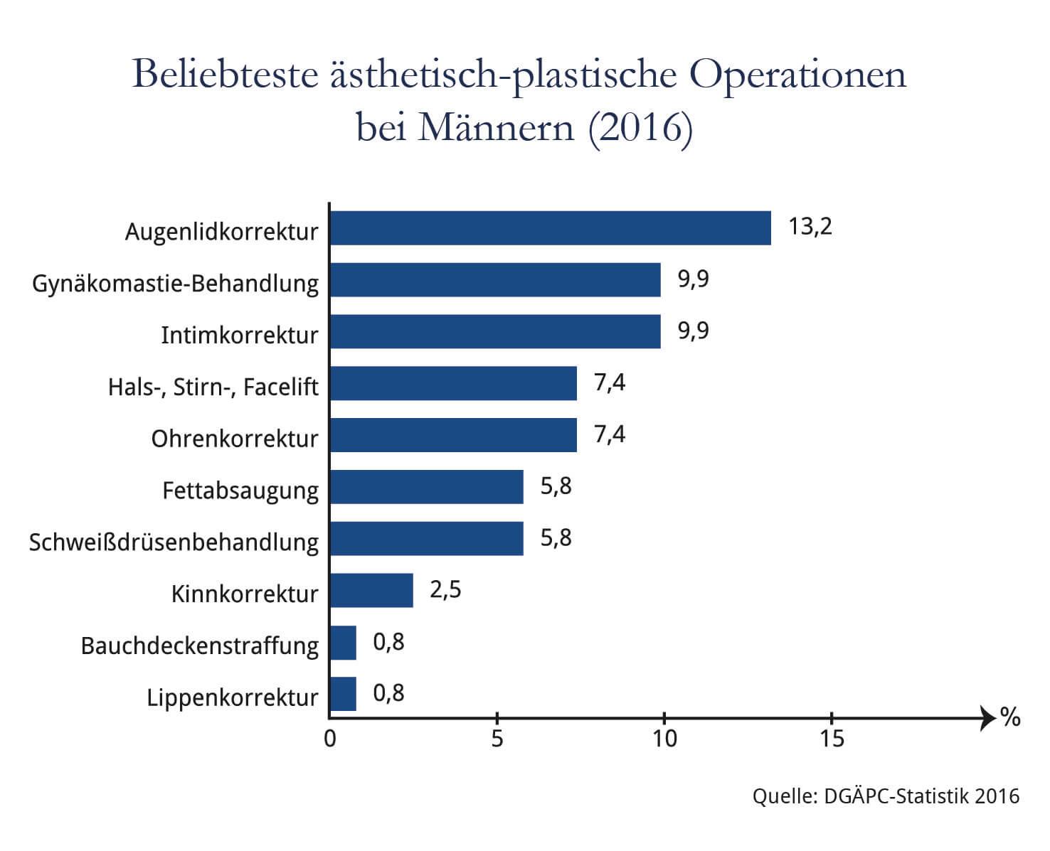 Beliebteste ästhetisch-plastische Operationen bei Männern