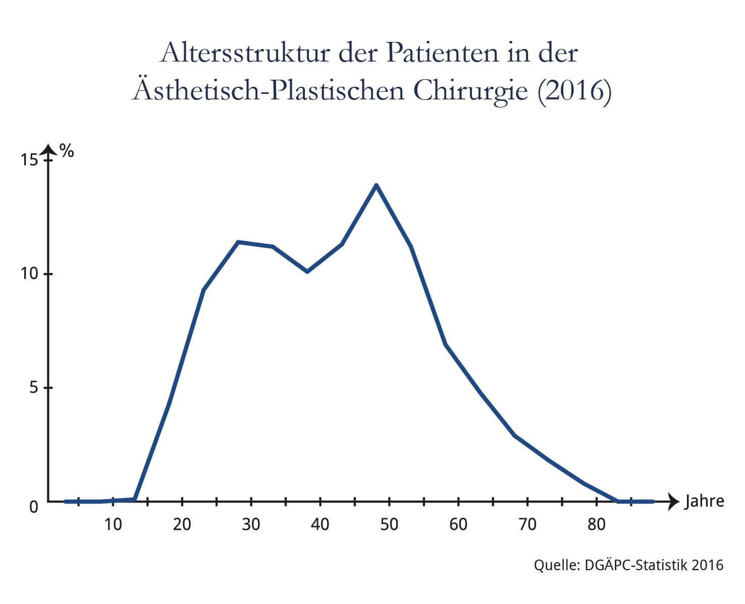 Altersverteilung Patienten in der Ästhetisch-Plastischen Chirurgie