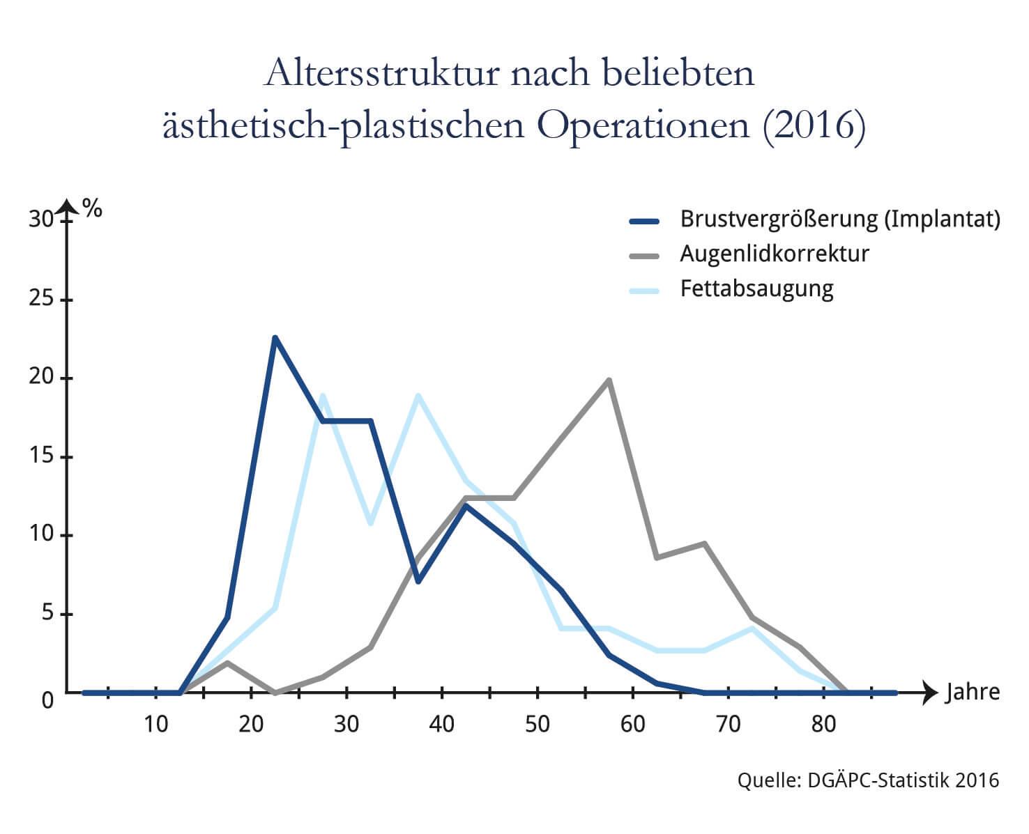 DGÄPC-Statistik: Altersverteilung bei beliebten Eingriffen