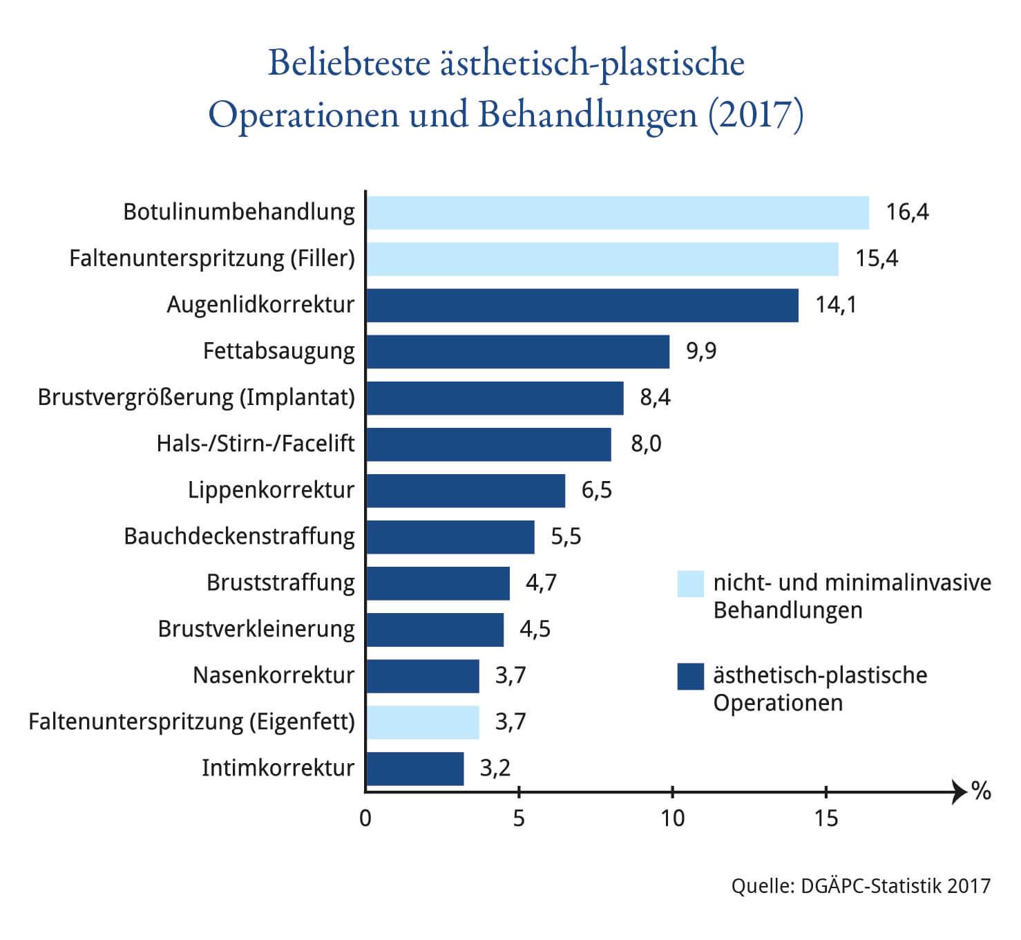 Beliebteste ästhetisch-plastische Behandlungen 2017