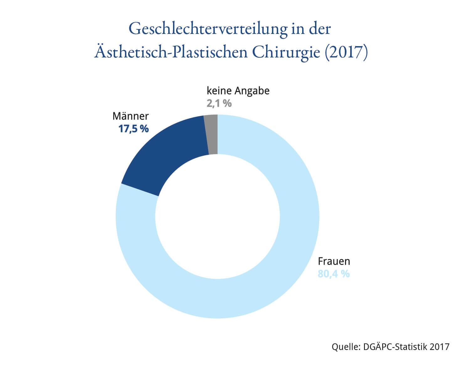 Geschlechterverteilung der Patienten in der Ästhetisch-Plastischen Chirurgie 2017