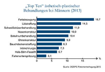 Top-Ten-Behandlungen Männer