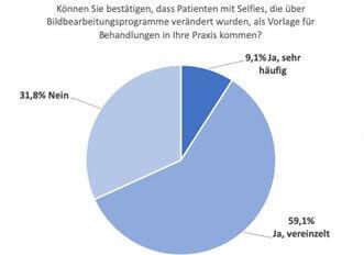 Selfie-Boom